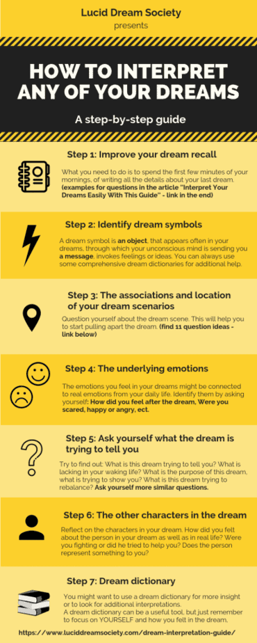 How To Find The Meaning Of Your Dreams Infographic - Lucid Dream Society